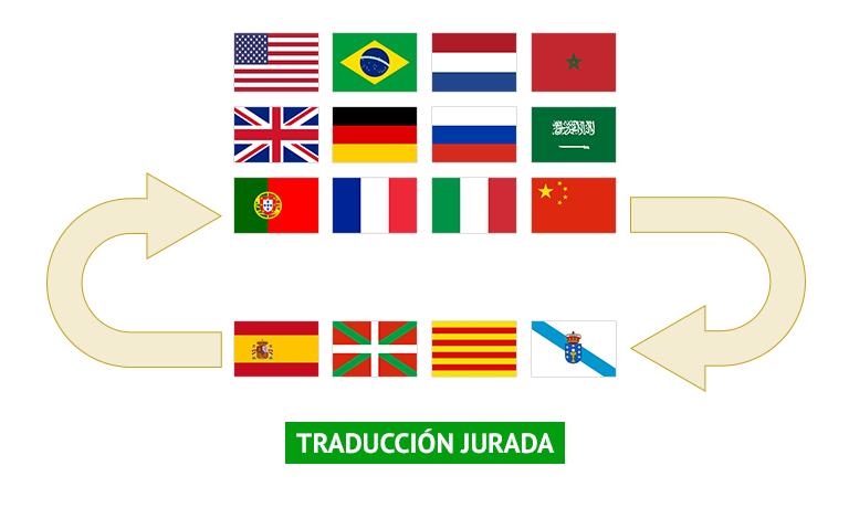 Traducción jurada combinaciones